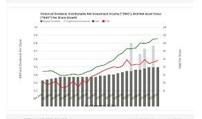 Google Charts Columnchart Hard Min Axis Value Overflows