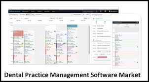 Dental Practice Management Software Dpms Market Perusal