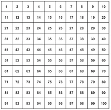 Blank 100 Square Chart Number Square Explained For Parents Plus Free Number
