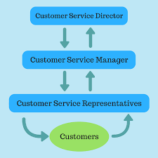 Customer Service Orientation Skills How To Set Measurable Customer Support Goals That Drive Growth