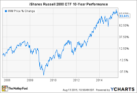 Russell 2000 Index Chart 3 Things To Know About The Ishares Russell 2000 Etf The