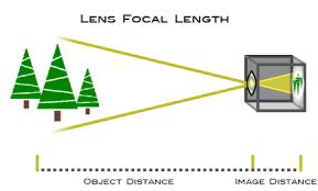 Focal Length Understanding Camera Zoom Lens Focal Length