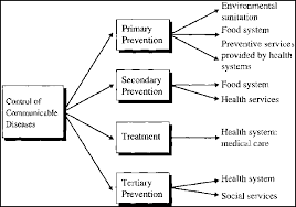Communicable Diseases Chart With Pictures Handbook On War And Public Health Chapter 4 Communicable