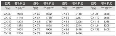 Belt Size 110 Chart Sale Avx13x1165 V Belt Size Chart Buy V Belt Size Chart Fan Belt Auto Belt Product On Alibaba Com