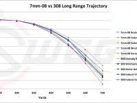 Weatherby Magnum Ballistics Chart 5 Creedmoor Ballistics Chart Efficient Ballistics Chart For