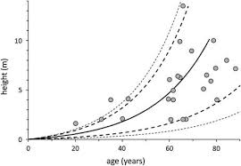 On The Age And Growth Rate Of Giant Cacti Radiocarbon