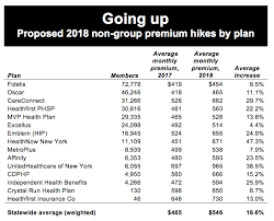 Fidelis Care Income Chart Why Ny Premiums Are Spiking Empire Center For Public Policy