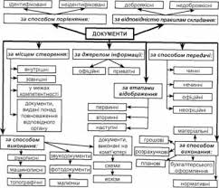 Методика и техника проверки учетной документации во время ревизии  Класифікація документів