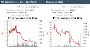 Patriots Momentum To Repeat The Triumph Appears On Nfl Odds