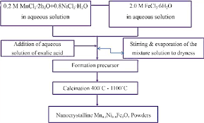 Flow Chart For Synthesis Of Mn 0 2 Ni 0 8 Fe 2 O 4 Ferrite