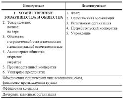 Дипломная работа Реорганизация предприятия ru Предприятие основная ячейка в которой совершается рыночная трансформация экономики В настоящее время происходит переход от предприятия