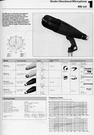sennheiser md421 hl wiring diagram anyone gearslutz pro audio sennheiser md421 hl wiring diagram anyone senmd421 jpg