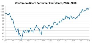 Consumer Confidence Archives Shopfloor