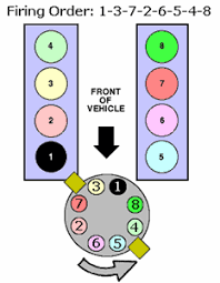 solved firing order diagram for ford f 150 4 2 liter fixya hope help this and remember comment and rated this post good luck