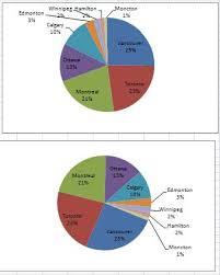 Excel Pie Chart Secrets Techtv Articles Mrexcel Publishing