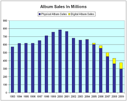 Album Charts 2009 A Chart Of Album Sales From 1993 To 2009 Head Above