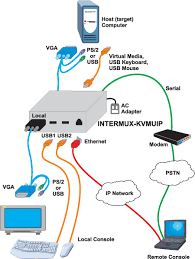 kvm over ip switch remote access server management usb extender application drawings