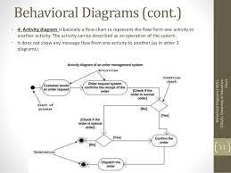 capturing system behaviour       behavioral diagrams