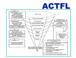 Actfl Proficiency Chart Language Learners Can Be Expected