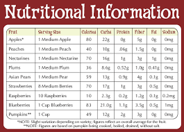 Recommended Dietary Allowance Rda Chart Check This Out