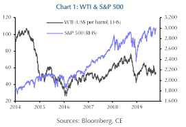 Stock Market Bulls Should Heed This Warning Signal From Oil