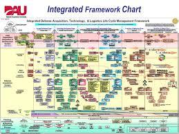Life Cycle Logistics Fipt Agenda Introductions Agenda