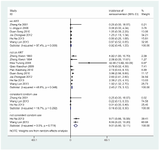 Forest Plot Of Summary Hiv Transmission Rates Download
