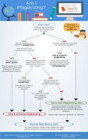 Am I Plagiarizing An Advanced Infographic Easybib Blog