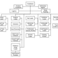 Organizational Chart Of The Folklandia Pavilion In Phase Ii