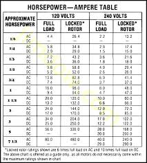 Kw To Amps Chart Best Of How To Calculate Horsepower Steps