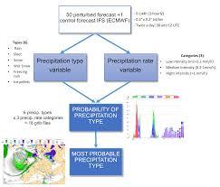 Types Of Probability Probability Of Precipitation Type Enhancing Emergency