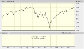 Russell 3000 Index Fund Chart Vanguard Russell 3000 Index Fund Institutional Vrttx