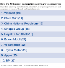 Tncs Charts How Do The Worlds Biggest Companies Compare To The Biggest