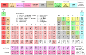 Structure of the Modern Periodic Table | Chem in 10 | Online ...