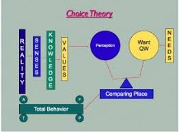 Learning Theories Summary Chart Choice Theory Behaviorism Learning Style