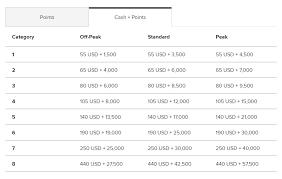 Aeroplan Miles Chart How To Maximize The Marriott Bonvoy Rewards Program