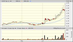 Molycorp Stock Chart Pin By Simple Group Inc On Bigcharts Stock Charts Chart