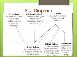 Macbeth Plot Chart Macbeth Final Exam Review Ppt Download