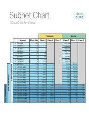 Ipv4_subnetting_reference_chart Pdf Subnet Chart Ciscocert