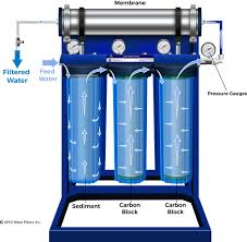 Best Water Purification System Apex Water Purification System For Well Water With Advanced