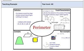 Empty Frayer Model Frayer Model In Math Is The Best Tool For Learning Math Vocabulary