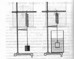 Урок физики в м классе на тему Архимедова сила  Учитель Хорошо Давайте проведем еще один опыт Проводится опыт по рис 137 Ребята анализируют данный опыт