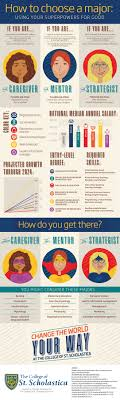how to choose a major using your superpowers for good infographic