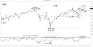 Weekly Technical Outlook On Major Stock Indices Residual
