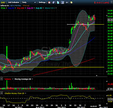 Safeway Stock Price Chart How To Sell Put Options New Trade Safeway Swy Hello