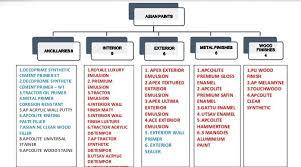 Exterior Paint Comparison Chart Comparison Between Asian Paint Berger Paint Dulux Paint