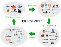 Appcentrica The Rise Of Microservices