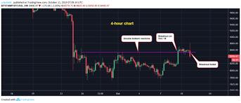 Bitcoin Fails At Key Price Hurdle Risks Return To 8 000