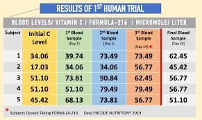 Vitamin Consumption Chart Vitamin C Deficiency Remains Hidden As Major Cause Of Heart