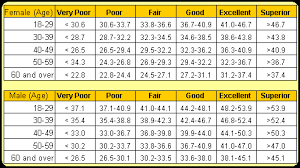 Vo2 Max Chart For Men Bedowntowndaytona Com